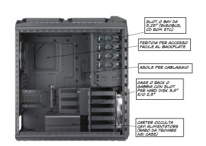 pc case interno termini hardware